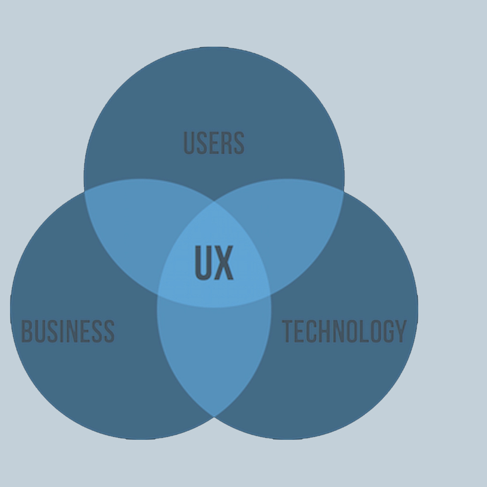 UX Strategy and Design